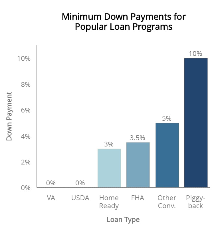 Down Payment Levels for Popular Loan Programs