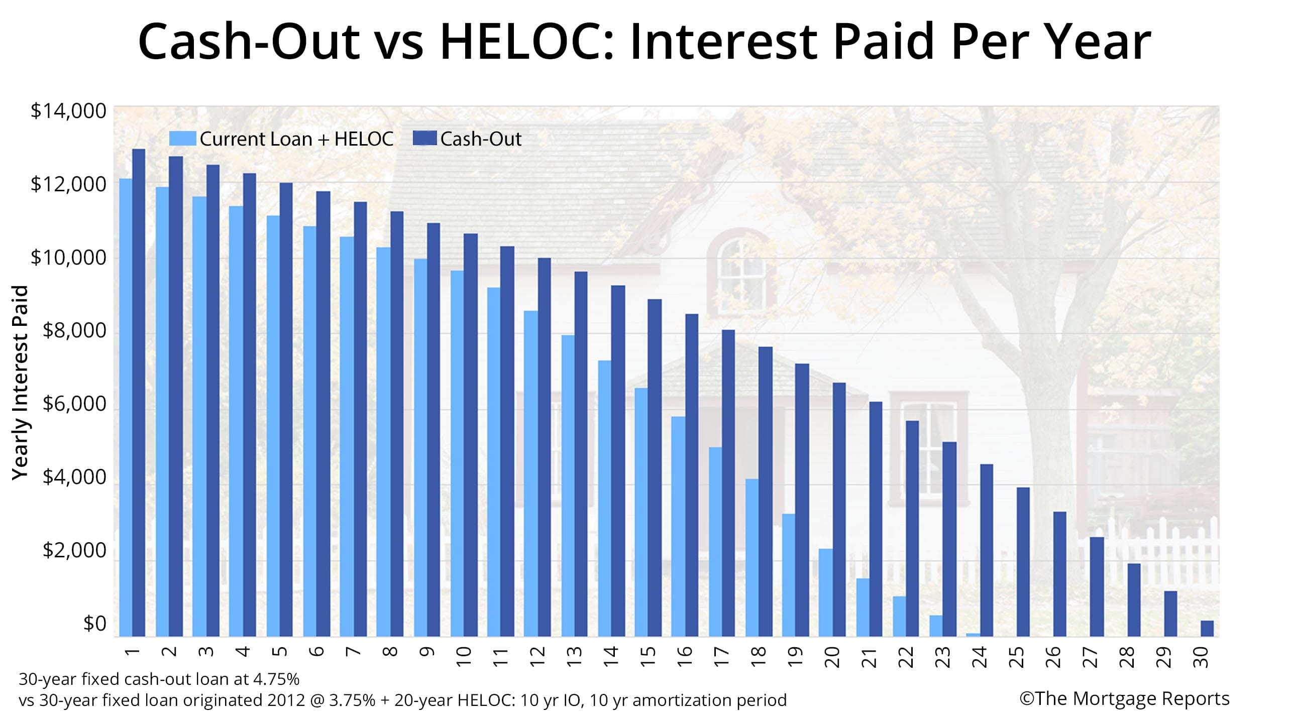 Cash-Out vs Current Loan plus HELOC - Interest Paid Per Year