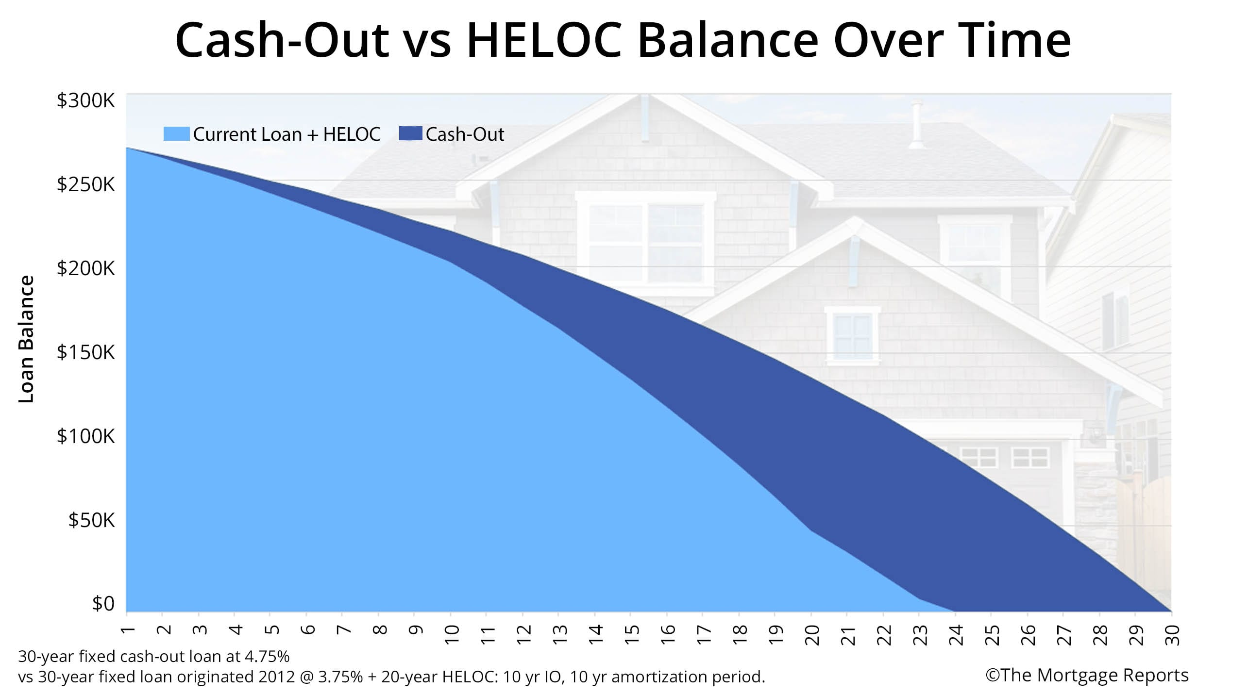 Cash-Out vs HELOC Balances Over Time