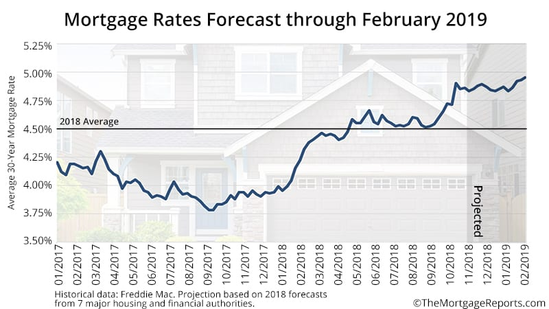 Mortgage Rate Forecast 2018 to 2019