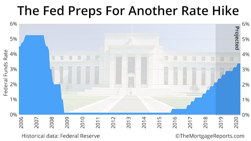 Fed Meeting Projection