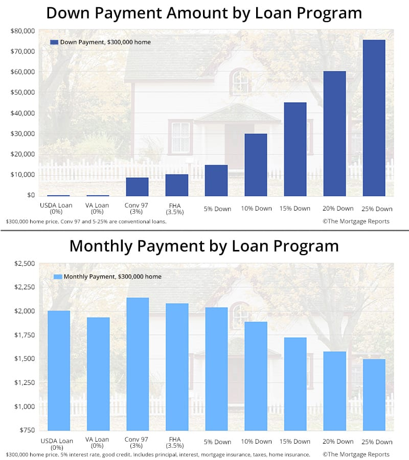 Comparison of down payment and monthly payment per loan program (FHA, VA, USDA, Conv 97, 5% down, 10% down)
