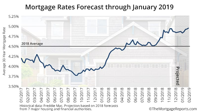 Mortgage Rate Forecast through January 2019
