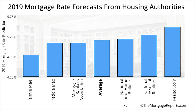 Mortgage Rate Predictions 2019 from Leading Housing Authorities