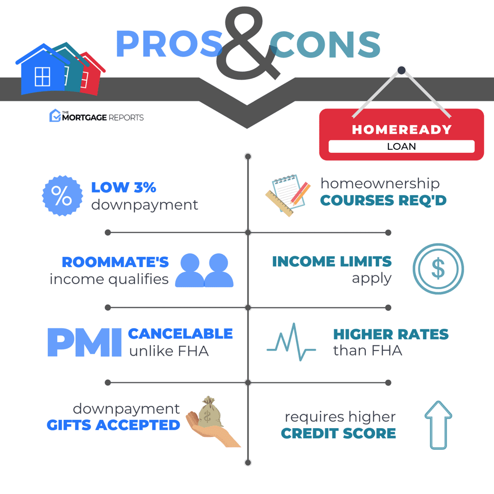 Pros And Cons Of A HomeReady Mortgage Loan