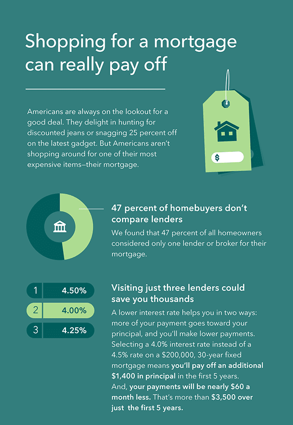 Mortgage Rates Comparison Sites