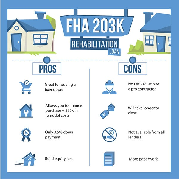 Fha 203k Rehab Loan Pros And Cons