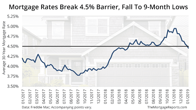 Mortgage Rates Fall to 9 month Lows - Freddie Mac