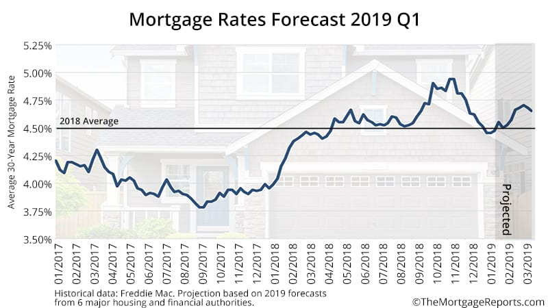 Mortgage Rates Forecast Predictions February 2019