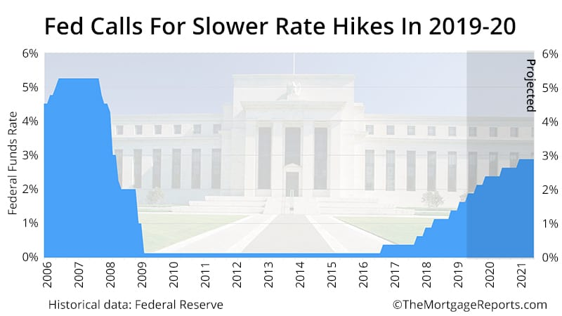 Federal Reserve Fed Funds Rate Predictions