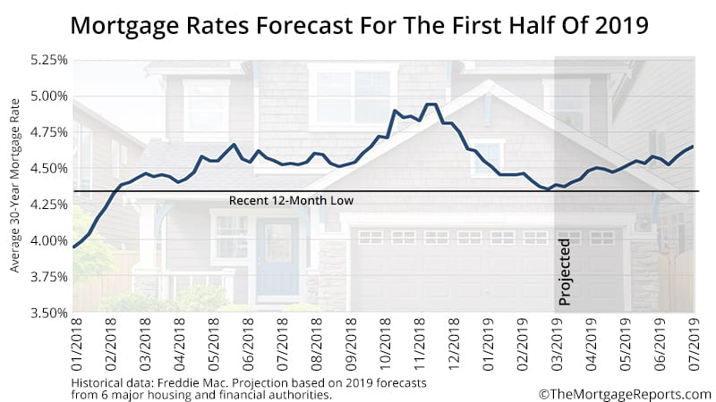 Mortgage Rate Forecast March 2019
