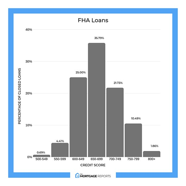 Percentage of closed FHA loans by credit tier