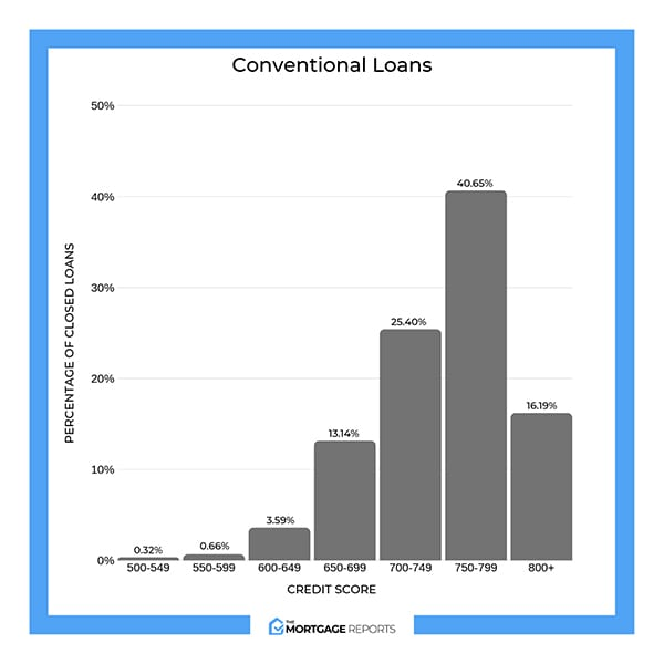 Percentage of closed conventional loans by credit tier