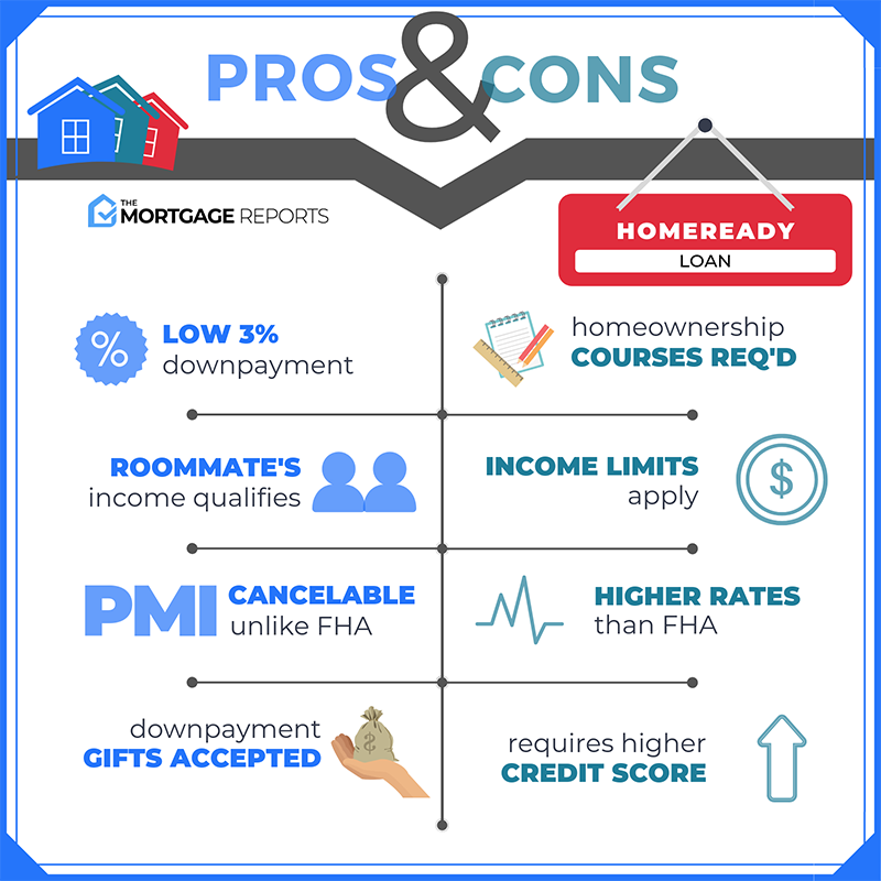Pros & Cons of Homeready Loans