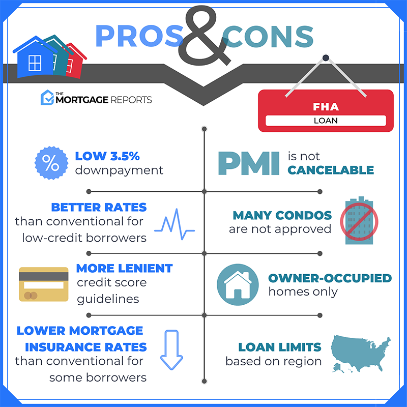The Pros & Cons of FHA Loans