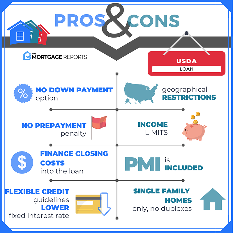 Pros & Cons of USDA Loans