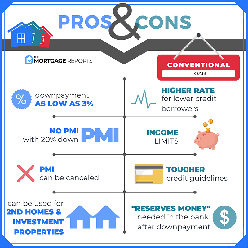 Pros & Cons of Conventional Loans