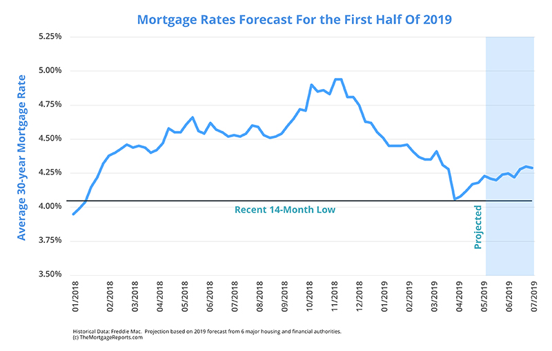 Mortgage Rate Forecast Predictions May 2019