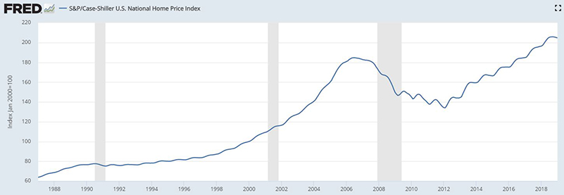 Case Shiller Home Price Index Fred Data