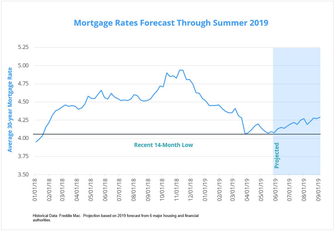June 2019 mortgage rates forecast (FHA, VA, USDA ...