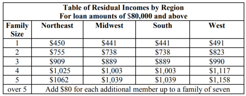 VA loan income eligibility favors borrowers 02