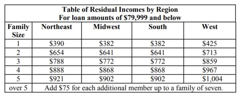 VA loan income eligibility favors borrowers 01