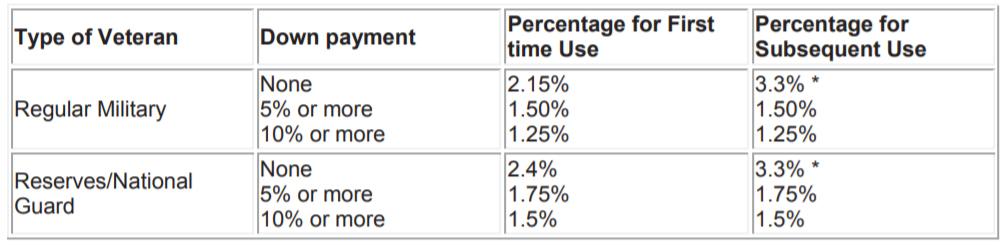 VA vs FHA vs USDA Chart 01