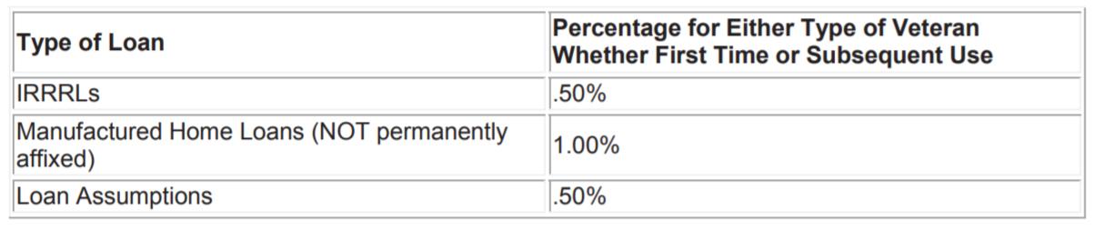 VA vs FHA vs USDA Chart 03