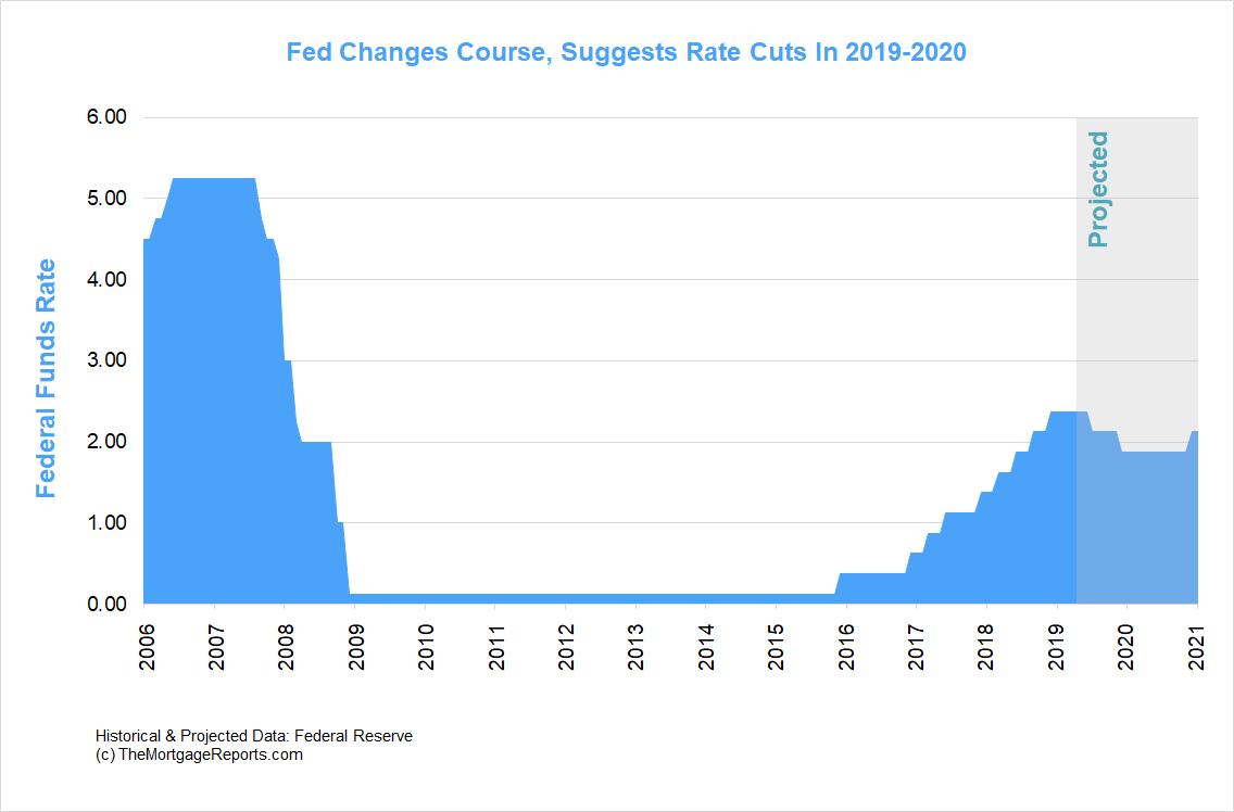 Fed Meeting June 2019