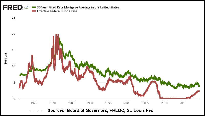 Fed funds rate compared to mortgage rates
