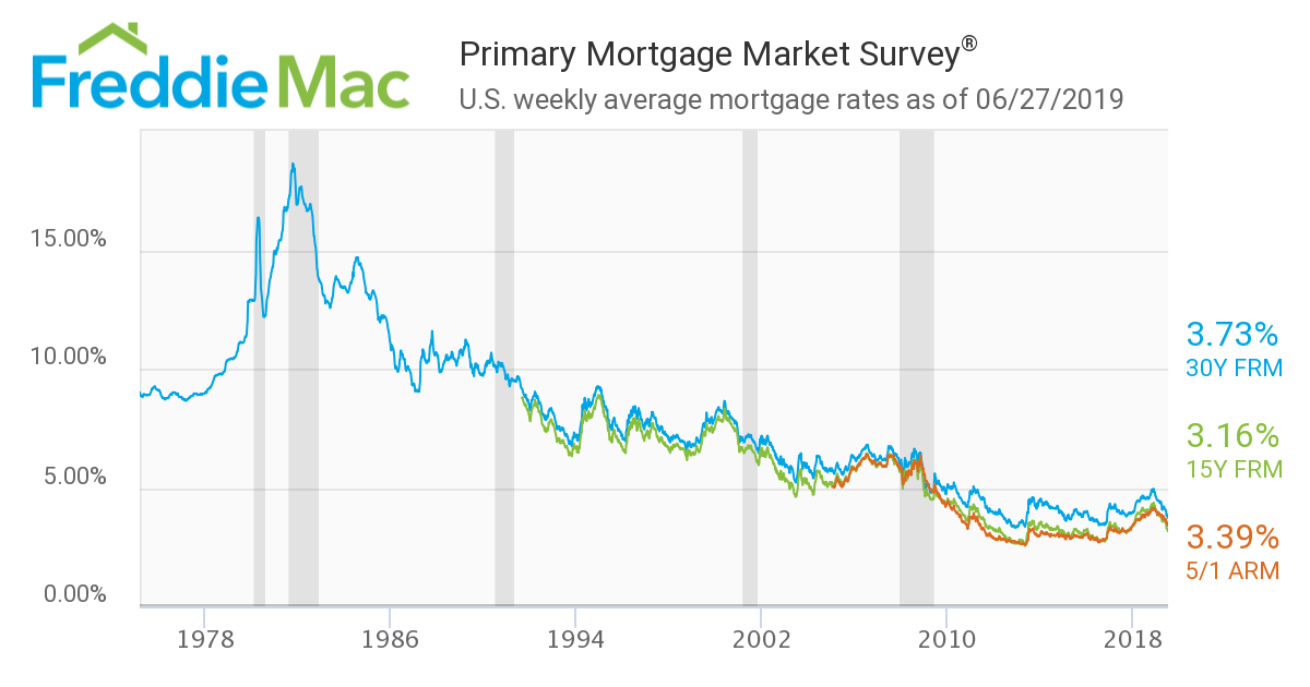 This Is How Ridiculously Low Mortgage Rates Are Now A Historical Perspective Mortgage Rates Mortgage News And Strategy The Mortgage Reports