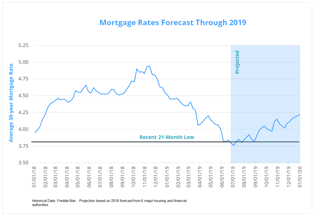 Mortgage Rate Forecast July 2019
