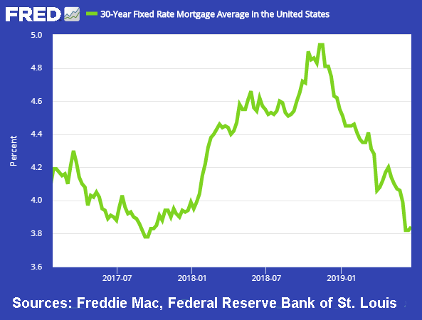 Mortgage Rates Since Trump Election