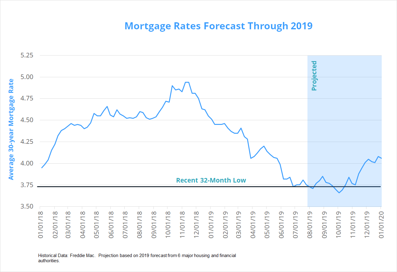 August 2019 mortgage rates forecast (FHA, VA, USDA, Conventional