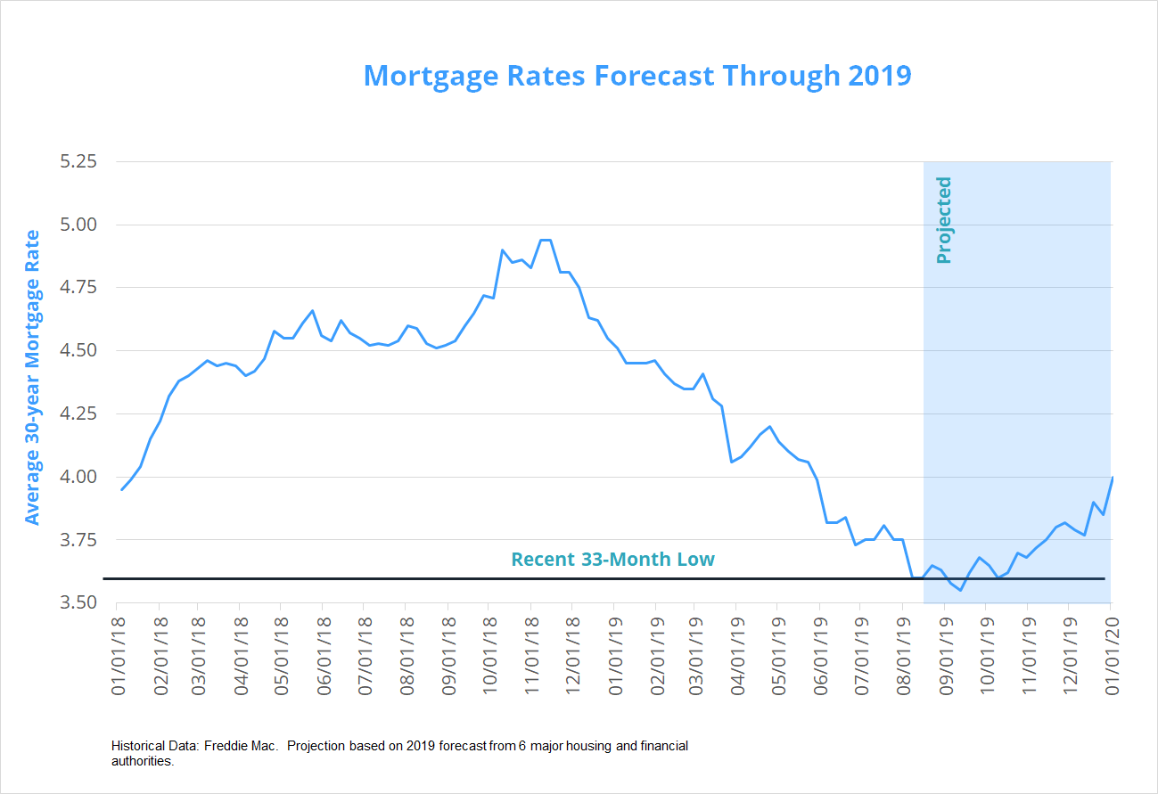 September 2019 mortgage rates forecast (FHA, VA, USDA