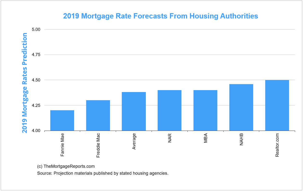 Mortgage rate predictions for 2019 from leading housing authorities.