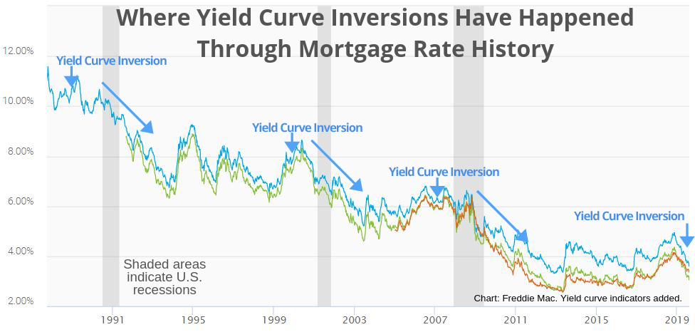 Yield Curve Inversions Through Mortgage Rate History