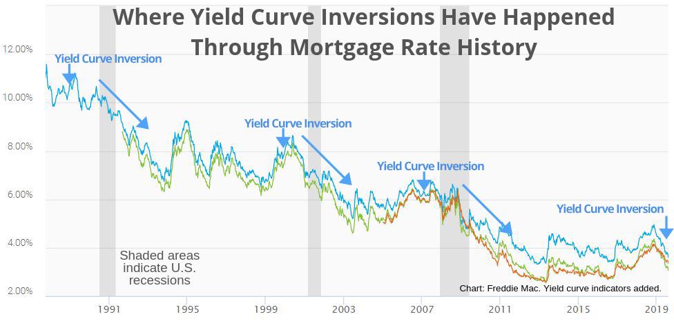 September 2019 mortgage rates forecast (FHA, VA, USDA