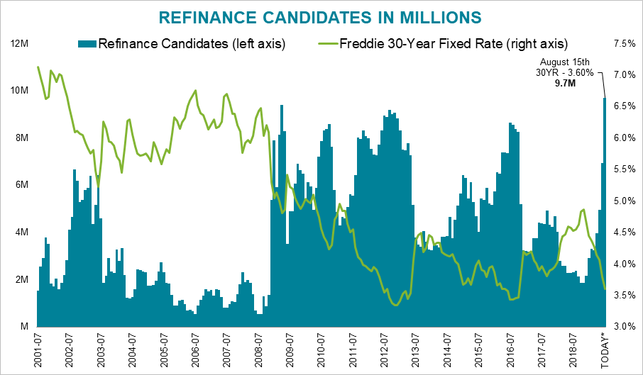 Potential refinance candidates number in the millions according to Black Knight.