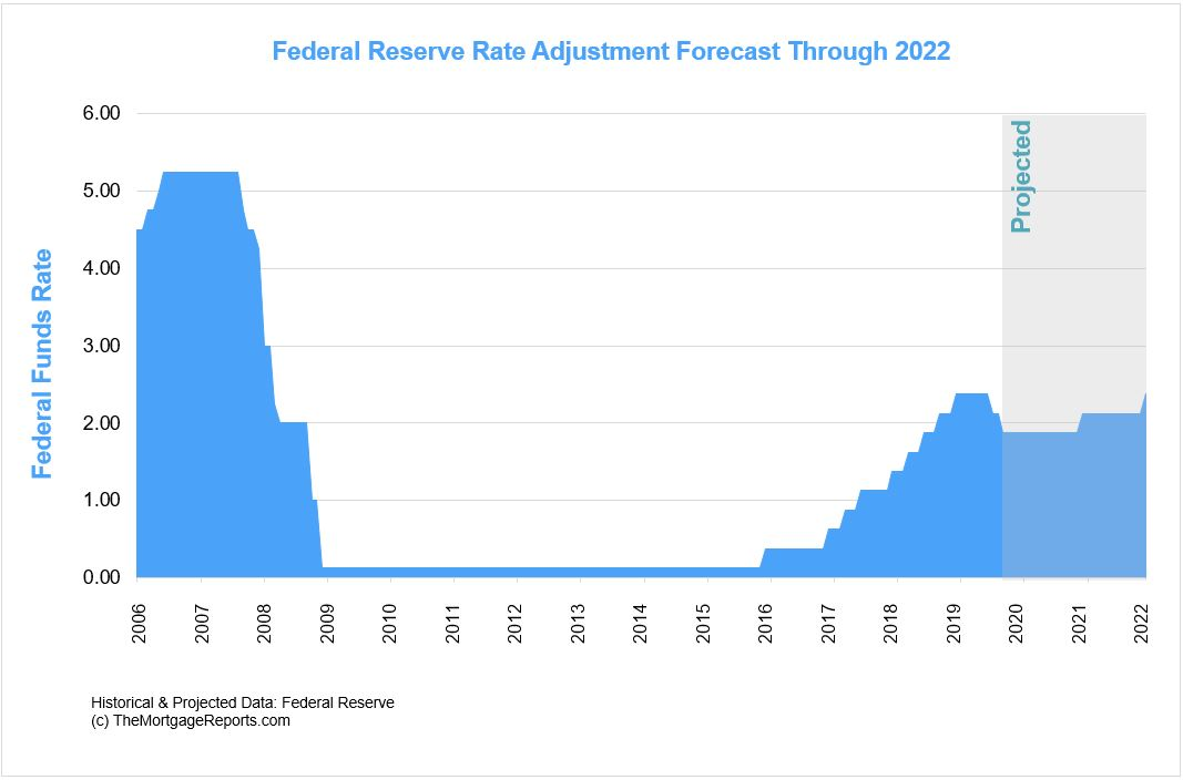 Federal Funds Rate Adjustment Forecast Through 2022