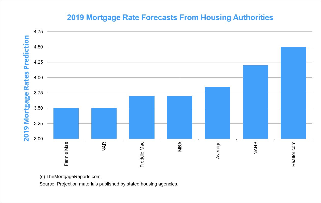 Mortgage Rate Forecasts From Housing Authorities 2019