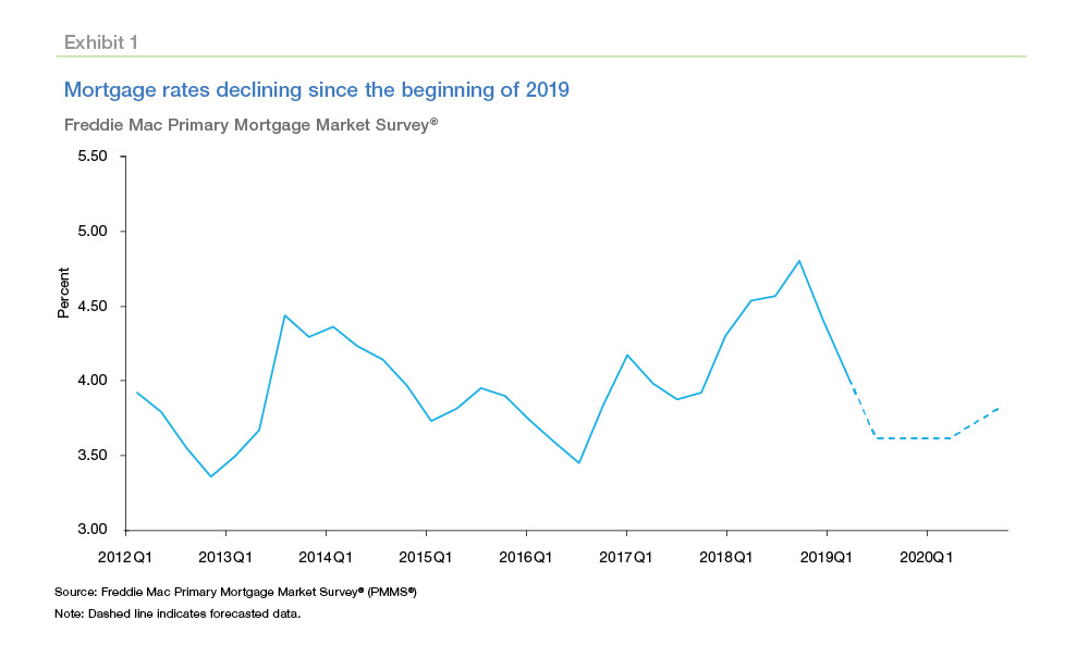 Average Home Loan Interest Rate 2020.Could Mortgage Rates Stay Below 4 Through 2020 Mortgage
