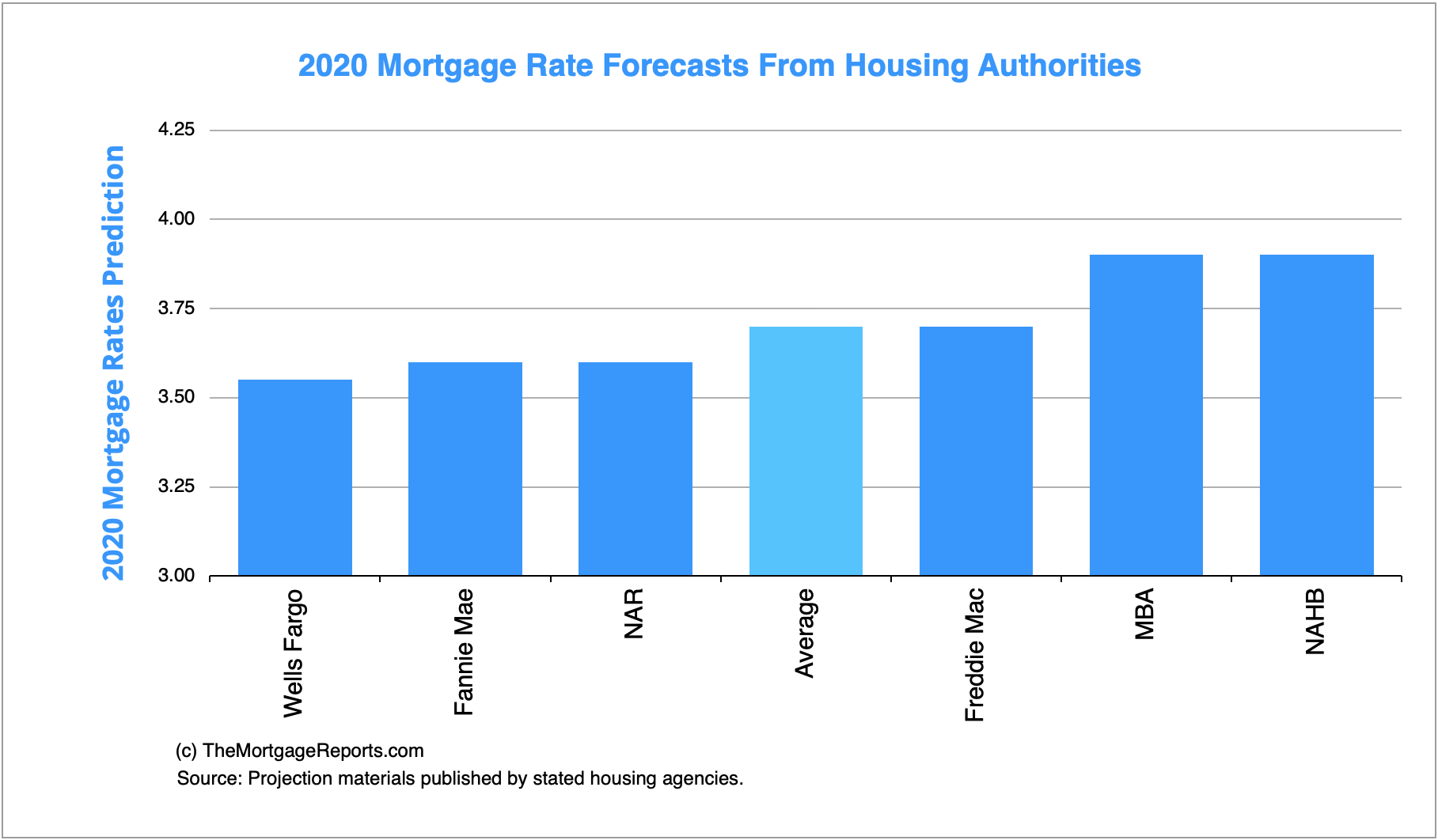 2020 Mortgage Rate Forecasts from Housing Authorities, The Mortgage Reports