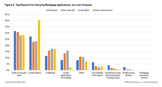 Top reasons mortgages got denied in 2018, by loan type