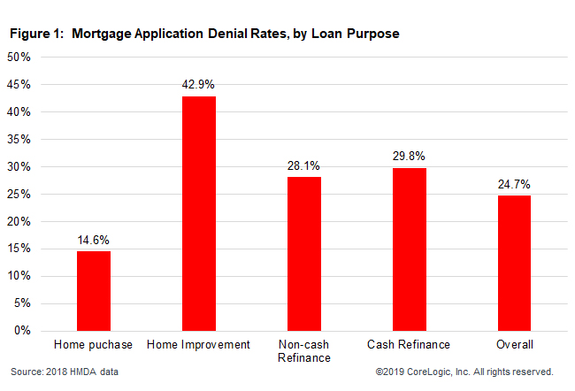 Reasons mortgages were denied in 2018, by application type