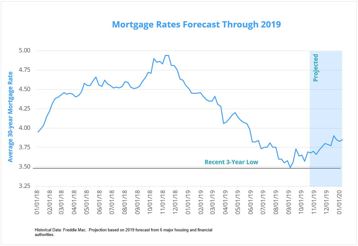 November 2019 Mortgage Rates Forecast for 30-year fixed rate.
