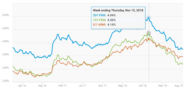 Freddie Mac Mortgage Rate Records 2016-2019