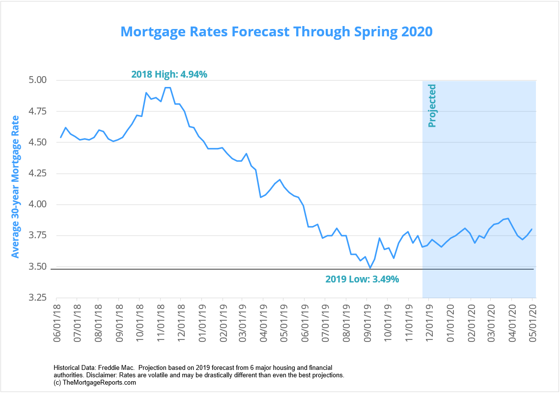 Average Home Loan Interest Rate 2020.December 2019 Mortgage Rates Forecast Fha Va Usda
