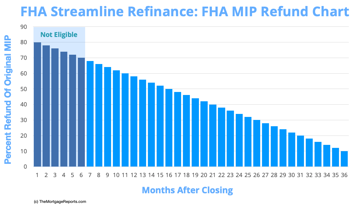FHA Streamline Refinance Mortgage Insurance MIP Refund