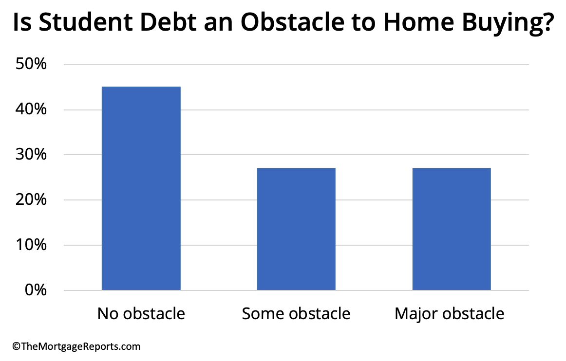 Gen Z, Student Debt, and Homeownership, from The Mortgage Reports